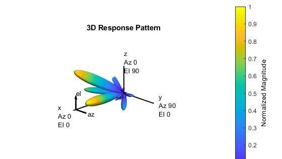Introduction à la formation de faisceaux (beamforming) hybride