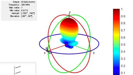 Conception, analyse et visualisation du diagramme de rayonnement d'une antenne et d'un réseau antennaire avec Antenna Toolbox