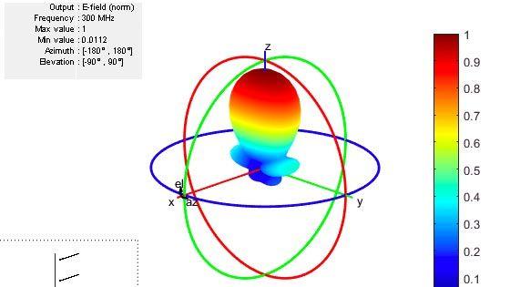 Concevez, analysez et visualisez des éléments et des réseaux d'antennes avec AntennaToolbox.
