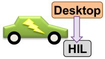 Configure multiple, independent solvers to enable real-time simulation. The model of a hybrid-electric vehicle (HEV) is simulated on a real-time target.