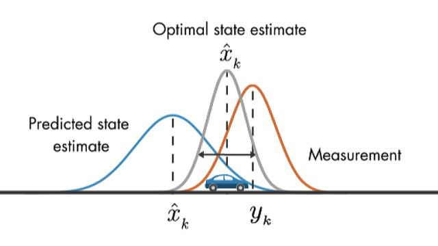 Learn how frequency domain analysis helps you understand behavior of physical systems in this MATLAB Tech Talk by Carlos Osorio.