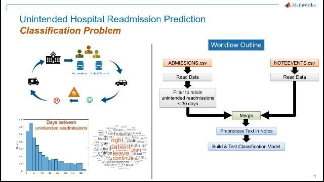 Build a text classification model to predict an unintended hospital readmission.