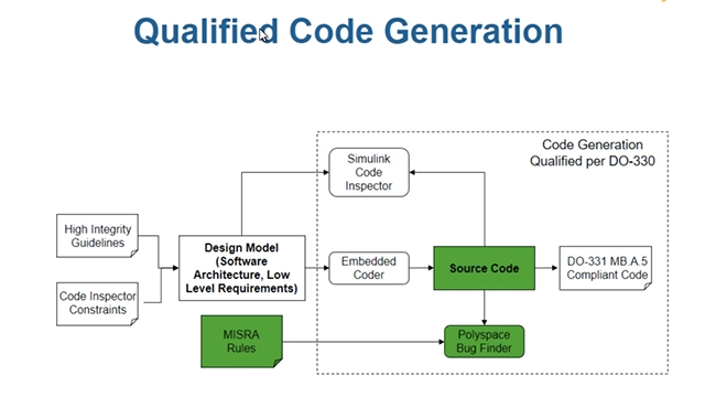 Use Embedded Coder and Polyspace Bug Finder to generate code from models and verify coding standards in compliance with DO-178C and DO-331.